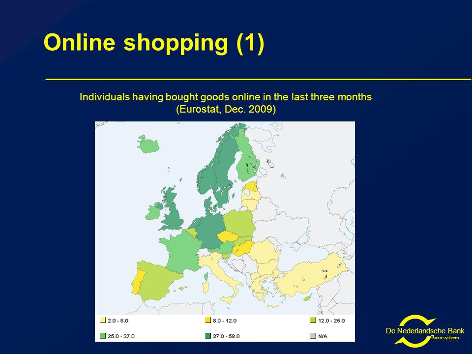 De Nederlandsche Bank Eurosysteem Online shopping (1) Individuals having bought goods online in the last three months (Eurostat, Dec.