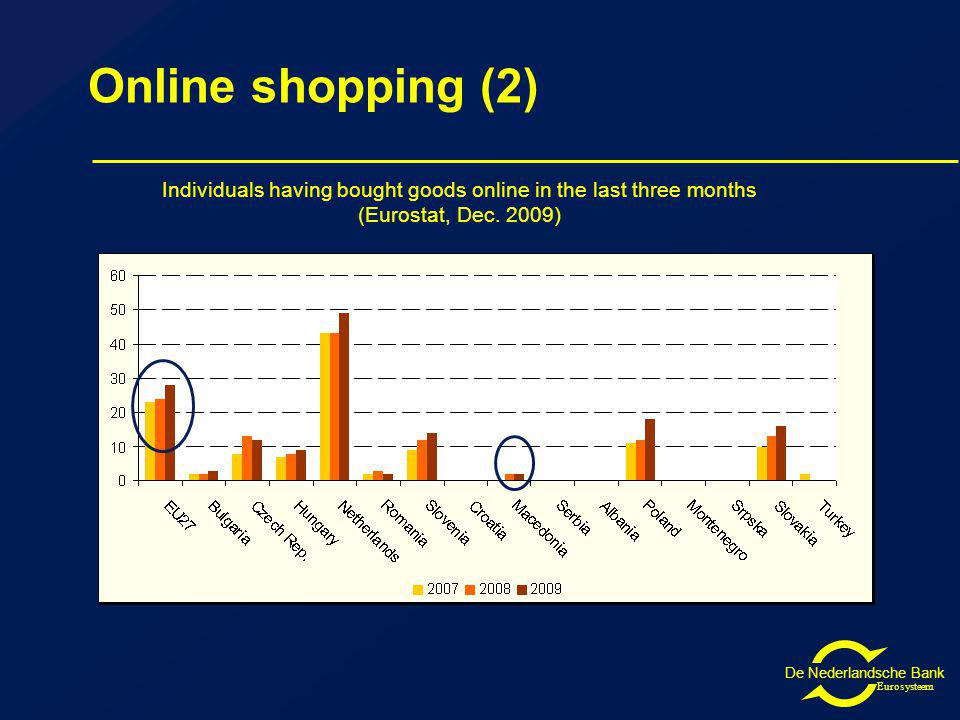De Nederlandsche Bank Eurosysteem Online shopping (2) Individuals having bought goods online in the last three months (Eurostat, Dec.