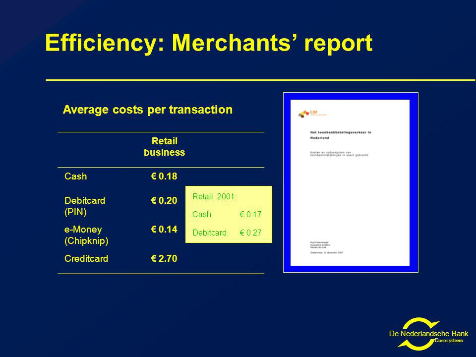 De Nederlandsche Bank Eurosysteem Efficiency: Merchants report Retail business Cash 0.18 Debitcard (PIN) 0.20 e-Money (Chipknip) 0.14 Creditcard 2.70 Retail 2001: Cash 0.17 Debitcard 0.27 Average costs per transaction