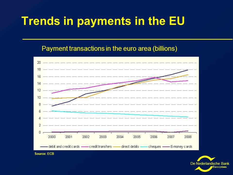 De Nederlandsche Bank Eurosysteem Trends in payments in the EU Source: ECB Payment transactions in the euro area (billions)