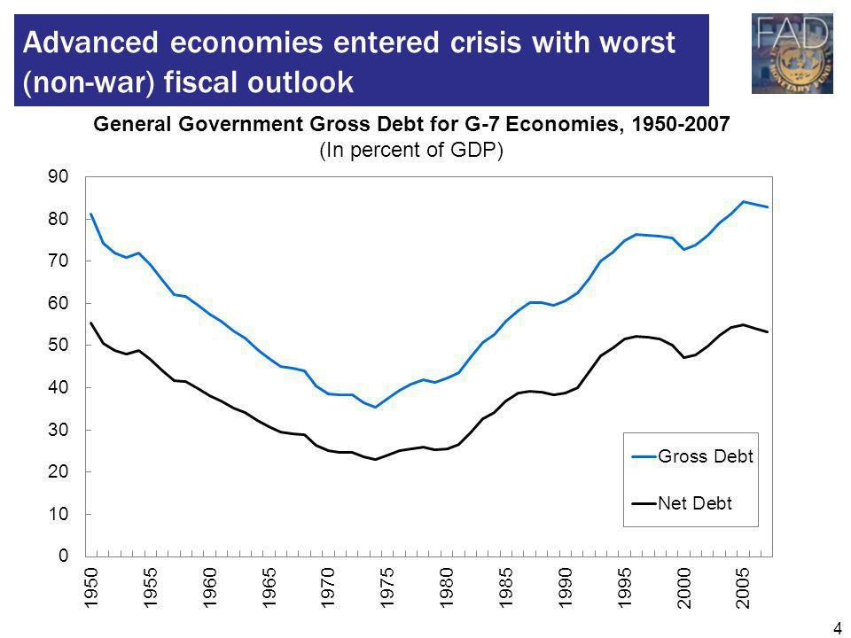 4 Advanced economies entered crisis with worst (non-war) fiscal outlook General Government Gross Debt for G-7 Economies, 1950-2007 (In percent of GDP)