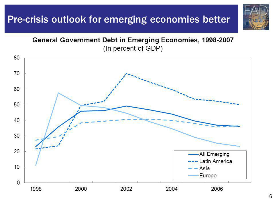 6 Pre-crisis outlook for emerging economies better General Government Debt in Emerging Economies, 1998-2007 (In percent of GDP)