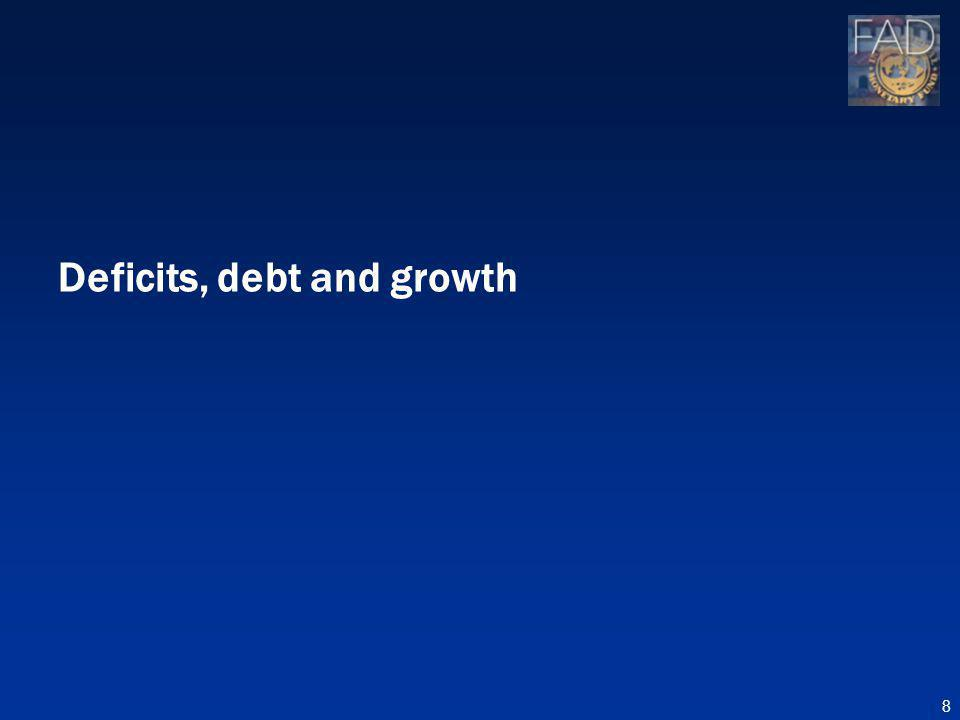 Deficits, debt and growth 8