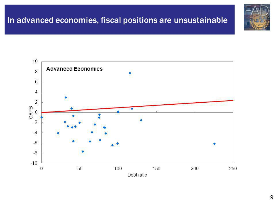 9 In advanced economies, fiscal positions are unsustainable