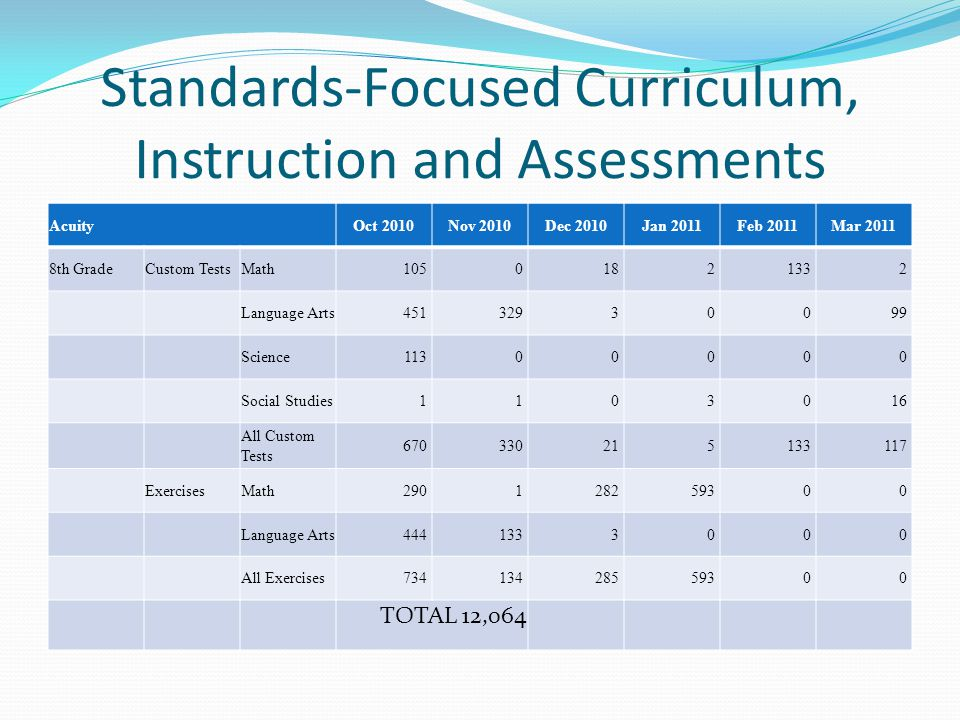 Standards-Focused Curriculum, Instruction and Assessments AcuityOct 2010Nov 2010Dec 2010Jan 2011Feb 2011Mar 2011 8th GradeCustom TestsMath105 0 18 2 133 2 Language Arts451 329 3 0 0 99 Science113 0 0 0 0 0 Social Studies1 1 0 3 0 16 All Custom Tests 670 330 21 5 133 117 ExercisesMath290 1 282 593 0 0 Language Arts444 133 3 0 0 0 All Exercises734 134 285 593 0 0 TOTAL 12,064