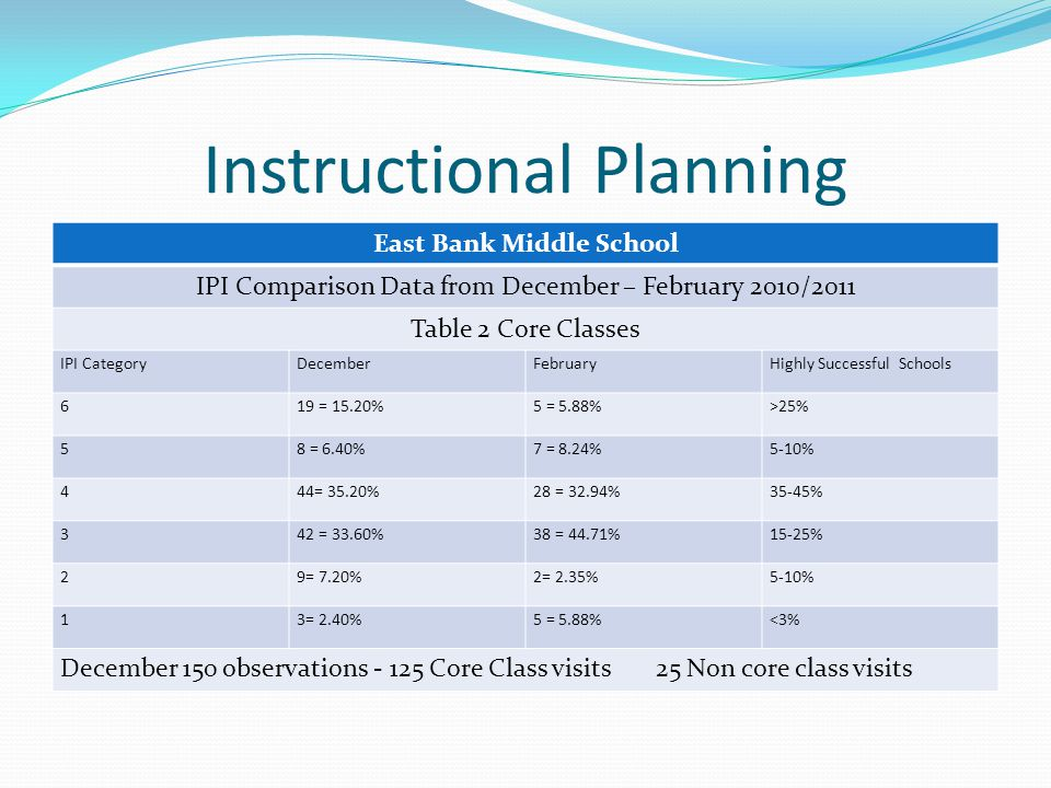 Instructional Planning East Bank Middle School IPI Comparison Data from December – February 2010/2011 Table 2 Core Classes IPI CategoryDecemberFebruaryHighly Successful Schools 619 = 15.20%5 = 5.88%>25% 58 = 6.40%7 = 8.24%5-10% 444= 35.20%28 = 32.94%35-45% 342 = 33.60%38 = 44.71%15-25% 29= 7.20%2= 2.35%5-10% 13= 2.40%5 = 5.88%<3% December 150 observations - 125 Core Class visits 25 Non core class visits