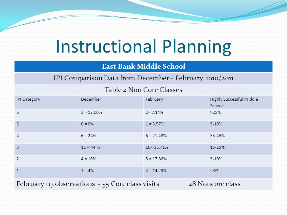 Instructional Planning East Bank Middle School IPI Comparison Data from December – February 2010/2011 Table 2 Non Core Classes IPI CategoryDecemberFebruary Highly Successful Middle Schools 63 = 12.00%2= 7.14%>25% 50 = 0%1 = 3.57%5-10% 46 = 24%6 = 21.43%35-45% 311 = 44 %10= 35.71%15-25% 24 = 16%5 = 17.86%5-10% 11 = 4%4 = 14.29%<3% February 113 observations - 55 Core class visits28 Noncore class