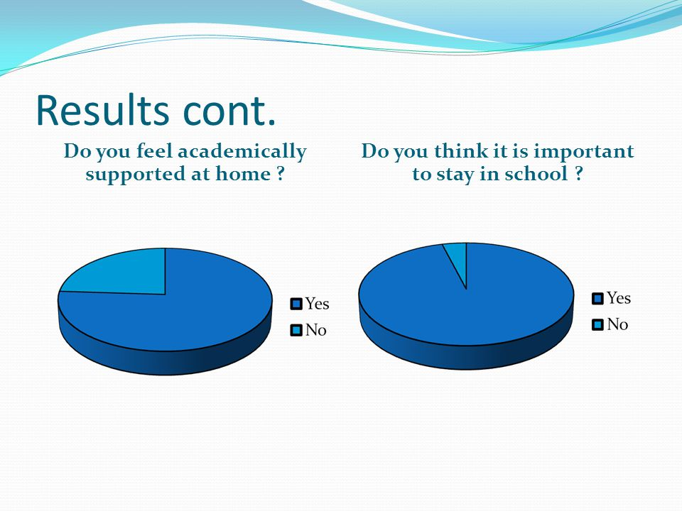 Results cont. Do you feel academically supported at home .