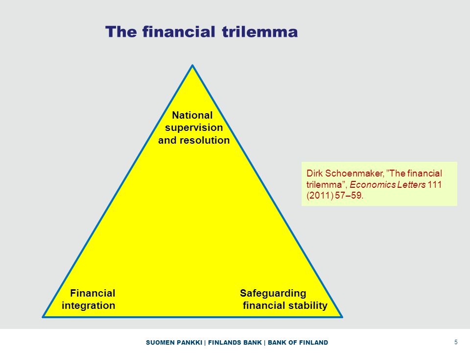 SUOMEN PANKKI | FINLANDS BANK | BANK OF FINLAND The financial trilemma 5 Financial integration Safeguarding financial stability National supervision and resolution Dirk Schoenmaker, The financial trilemma, Economics Letters 111 (2011) 57–59.