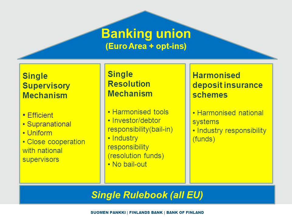 SUOMEN PANKKI | FINLANDS BANK | BANK OF FINLAND Banking union (Euro Area + opt-ins) Single Supervisory Mechanism Efficient Supranational Uniform Close cooperation with national supervisors Single Resolution Mechanism Harmonised tools Investor/debtor responsibility(bail-in) Industry responsibility (resolution funds) No bail-out Harmonised deposit insurance schemes Harmonised national systems Industry responsibility (funds) Single Rulebook (all EU)