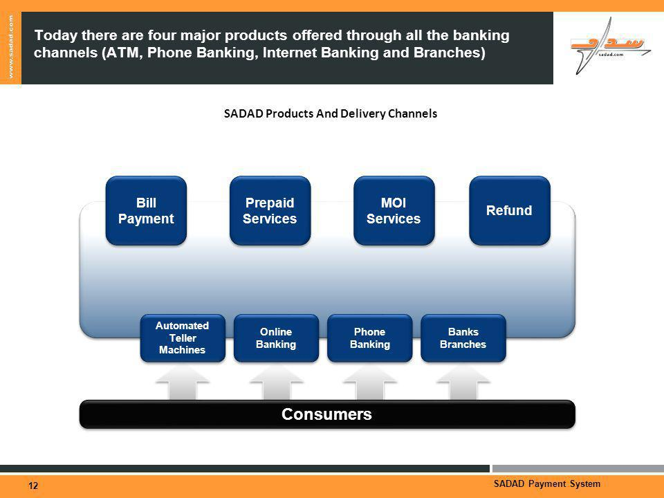 SADAD Payment System Today there are four major products offered through all the banking channels (ATM, Phone Banking, Internet Banking and Branches) 12 SADAD Products And Delivery Channels Bill Payment Prepaid Services MOI Services Automated Teller Machines Online Banking Phone Banking Banks Branches Consumers Refund