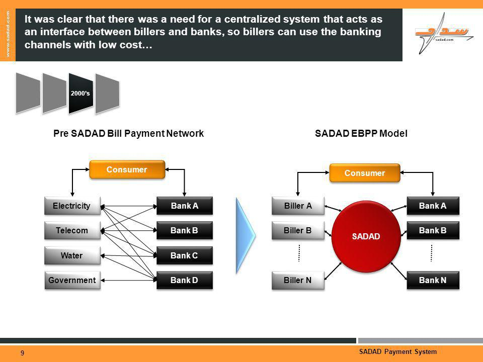 SADAD Payment System It was clear that there was a need for a centralized system that acts as an interface between billers and banks, so billers can use the banking channels with low cost… 9 SADAD EBPP Model SADAD Biller A Biller B Biller N Bank A Bank B Bank N Consumer Pre SADAD Bill Payment Network Electricity Telecom Water Bank A Bank B Bank C Government Bank D Consumer 2000s