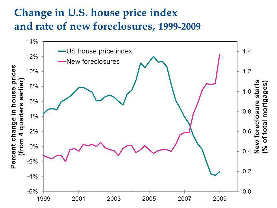 Change in U.S. house price index and rate of new foreclosures, 1999-2009