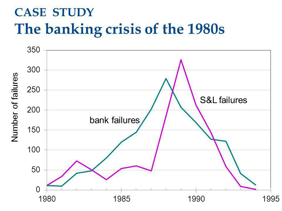 CASE STUDY The banking crisis of the 1980s Number of failures bank failures S&L failures