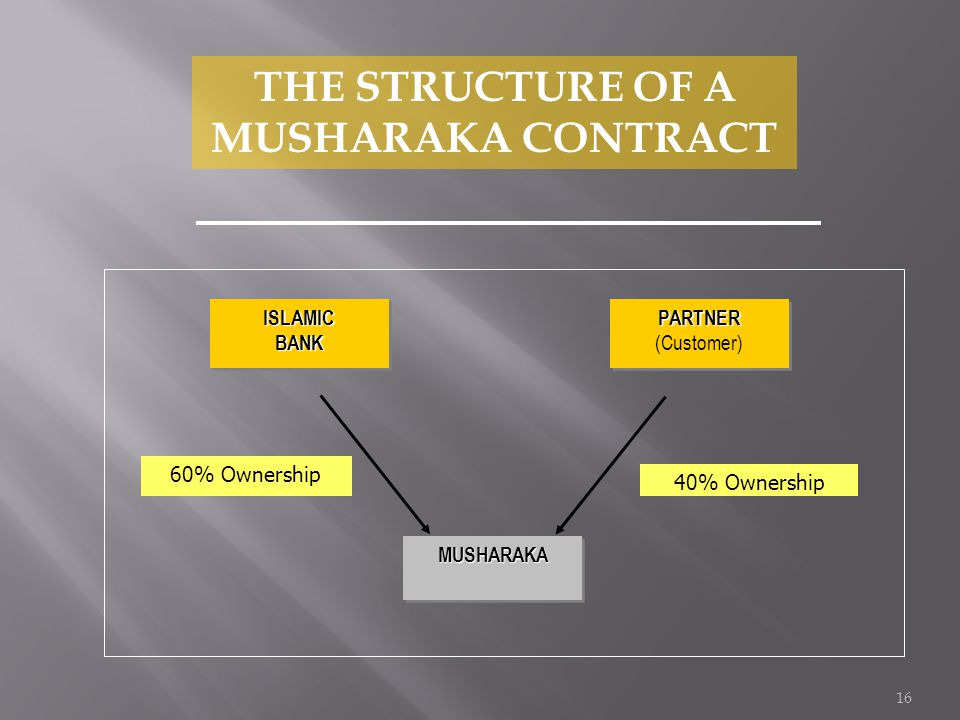 16 THE STRUCTURE OF A MUSHARAKA CONTRACTISLAMICBANKISLAMICBANKPARTNER (Customer)PARTNER MUSHARAKAMUSHARAKA 60% Ownership 40% Ownership