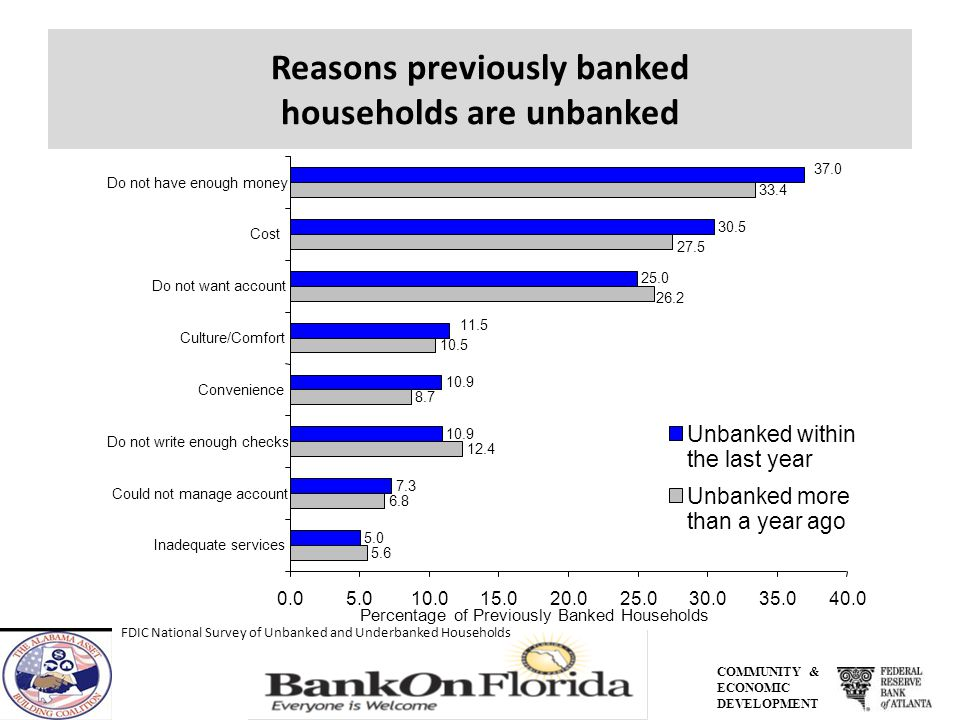 COMMUNITY & ECONOMIC DEVELOPMENT Reasons previously banked households are unbanked FDIC National Survey of Unbanked and Underbanked Households 30.5 25.0 10.9 7.3 5.0 33.4 10.5 8.7 12.4 6.8 5.6 11.5 37.0 26.2 27.5 0.05.010.015.020.025.030.035.040.0 Do not have enough money Cost Do not want account Culture/Comfort Convenience Do not write enough checks Could not manage account Inadequate services Unbanked within the last year Unbanked more than a year ago Percentage of Previously Banked Households