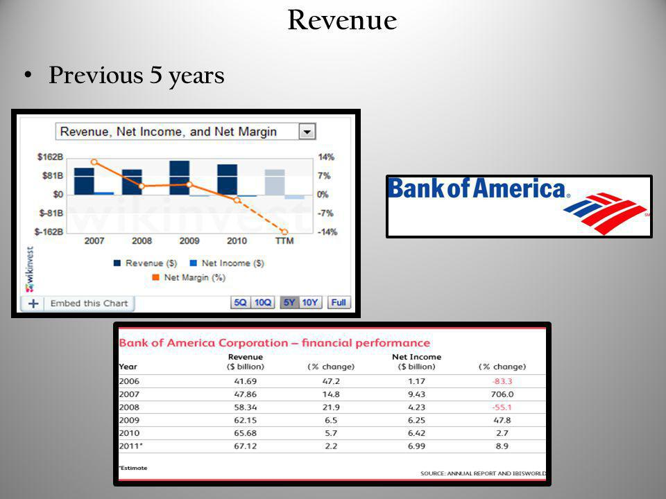 Revenue Previous 5 years