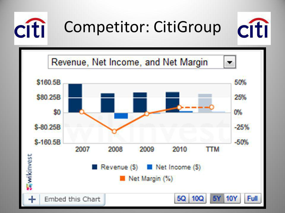 Competitor: CitiGroup