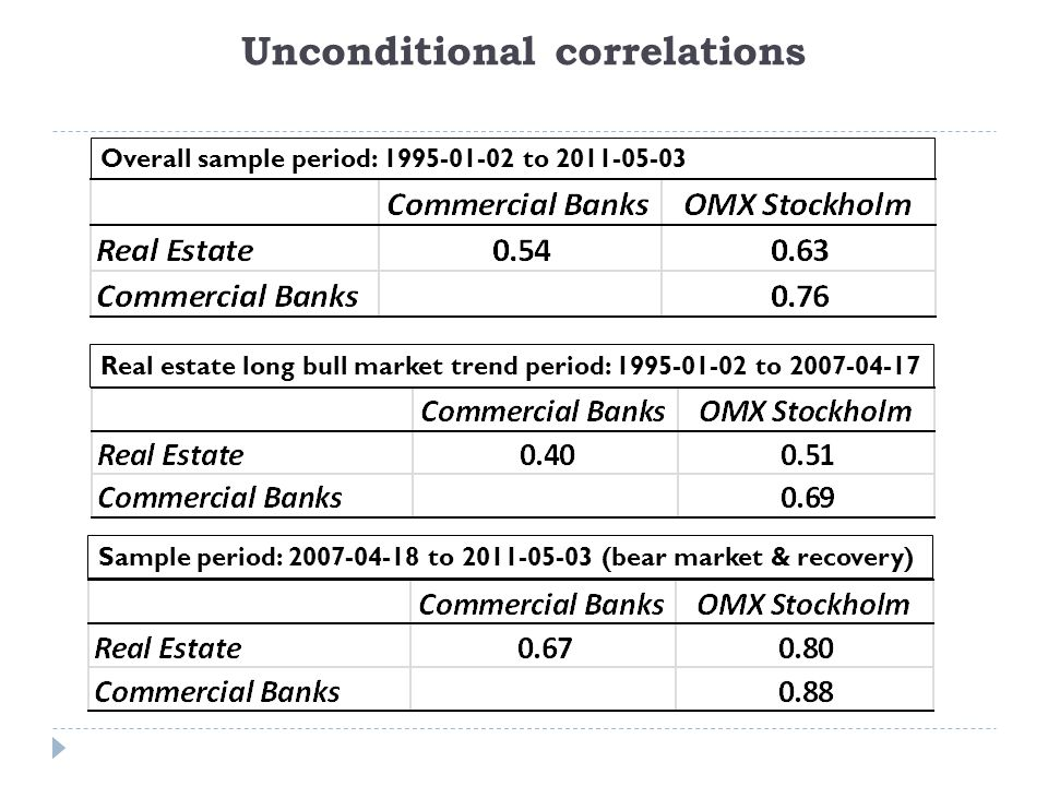 Unconditional correlations Overall sample period: 1995-01-02 to 2011-05-03 Real estate long bull market trend period: 1995-01-02 to 2007-04-17 Sample period: 2007-04-18 to 2011-05-03 (bear market & recovery)