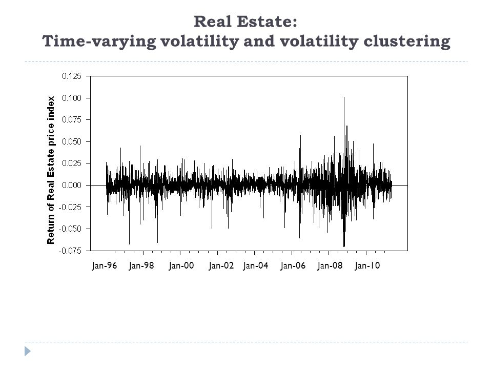 Real Estate: Time-varying volatility and volatility clustering Jan-96 Jan-98 Jan-00 Jan-02 Jan-04 Jan-06 Jan-08 Jan-10