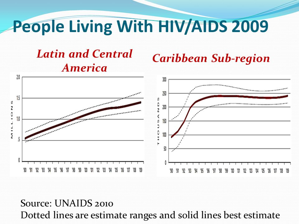 People Living With HIV/AIDS 2009 Latin and Central America Caribbean Sub-region Source: UNAIDS 2010 Dotted lines are estimate ranges and solid lines best estimate