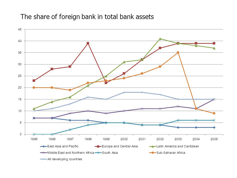 The share of foreign bank in total bank assets