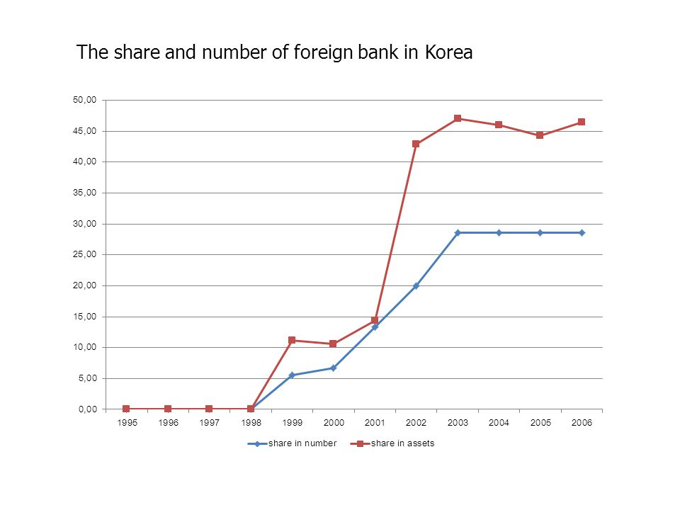 The share and number of foreign bank in Korea