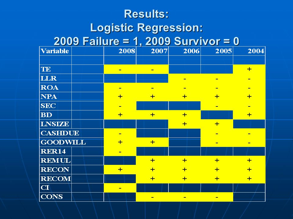 Results: Logistic Regression: 2009 Failure = 1, 2009 Survivor = 0