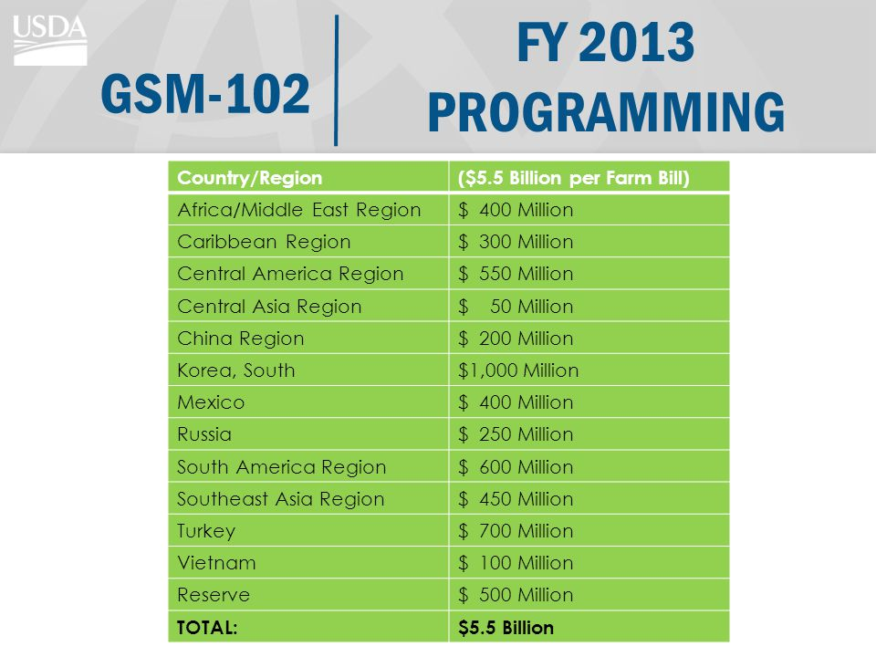 FY 2013 PROGRAMMING Country/Region($5.5 Billion per Farm Bill) Africa/Middle East Region$ 400 Million Caribbean Region$ 300 Million Central America Region$ 550 Million Central Asia Region$ 50 Million China Region$ 200 Million Korea, South$1,000 Million Mexico$ 400 Million Russia$ 250 Million South America Region$ 600 Million Southeast Asia Region$ 450 Million Turkey$ 700 Million Vietnam$ 100 Million Reserve$ 500 Million TOTAL:$5.5 Billion GSM-102