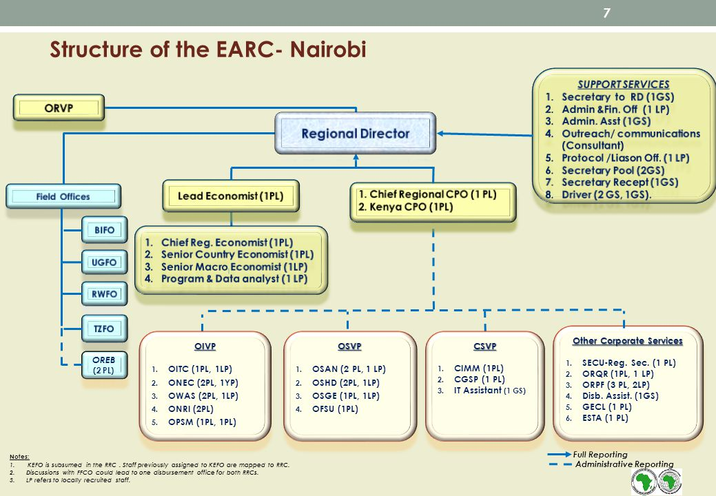 Structure of the EARC- Nairobi OREB (2 PL) Full Reporting Administrative Reporting OSVP 1.