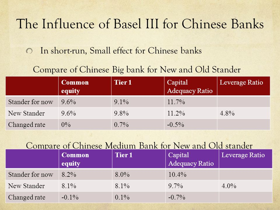 In short-run, Small effect for Chinese banks Compare of Chinese Big bank for New and Old Stander Compare of Chinese Medium Bank for New and Old stander Common equity Tier 1Capital Adequacy Ratio Leverage Ratio Stander for now9.6%9.1%11.7% New Stander9.6%9.8%11.2%4.8% Changed rate0%0.7%-0.5% Common equity Tier 1Capital Adequacy Ratio Leverage Ratio Stander for now8.2%8.0%10.4% New Stander8.1% 9.7%4.0% Changed rate-0.1%0.1%-0.7%