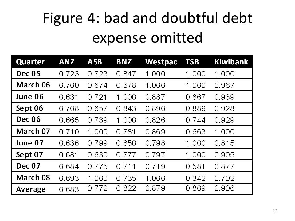 Figure 4: bad and doubtful debt expense omitted 13