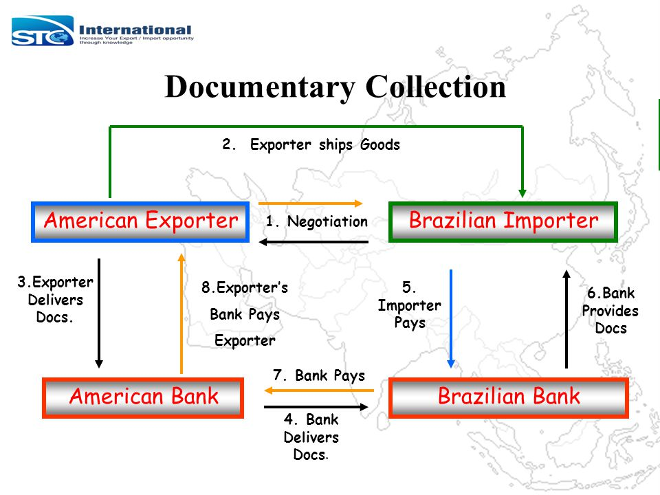 Documentary Collection Figure Exporter ships Goods Brazilian Bank 3.Exporter Delivers Docs.