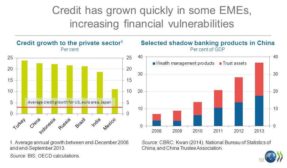 10 Credit has grown quickly in some EMEs, increasing financial vulnerabilities Credit growth to the private sector 1 Per cent 1.