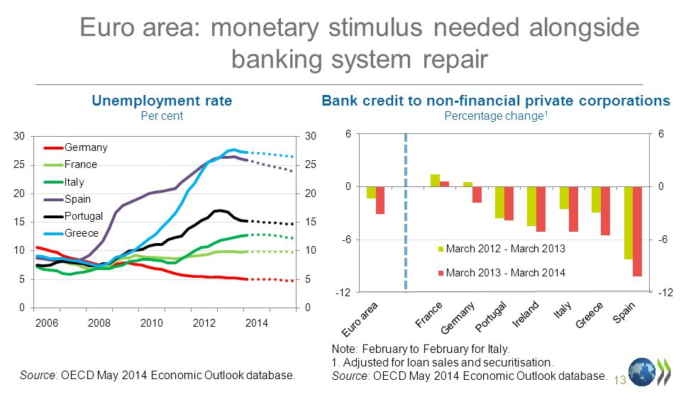 13 Euro area: monetary stimulus needed alongside banking system repair Bank credit to non-financial private corporations Percentage change 1 Unemployment rate Per cent Source: OECD May 2014 Economic Outlook database.