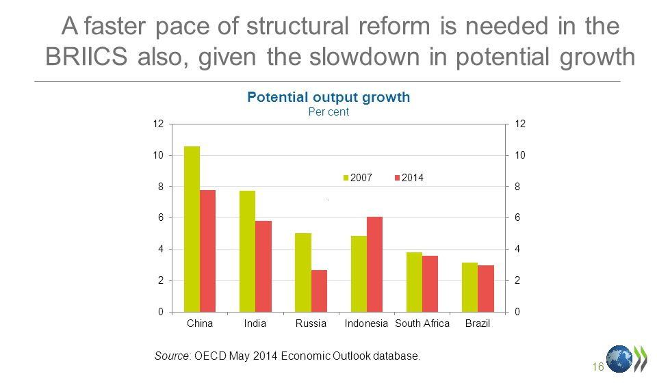 16 A faster pace of structural reform is needed in the BRIICS also, given the slowdown in potential growth.