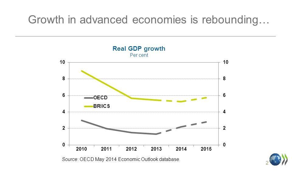 2 Growth in advanced economies is rebounding… Real GDP growth Per cent Source: OECD May 2014 Economic Outlook database.