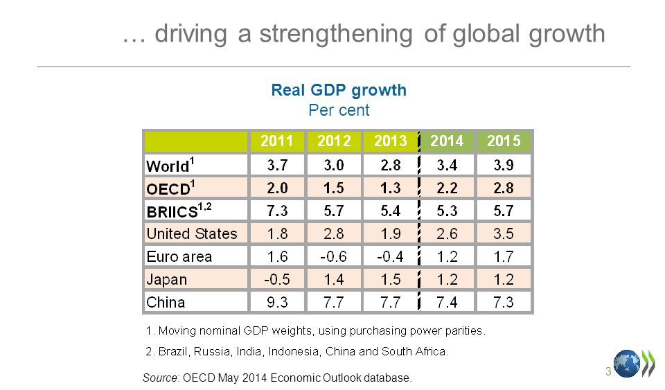 3 … driving a strengthening of global growth Real GDP growth Per cent Source: OECD May 2014 Economic Outlook database.