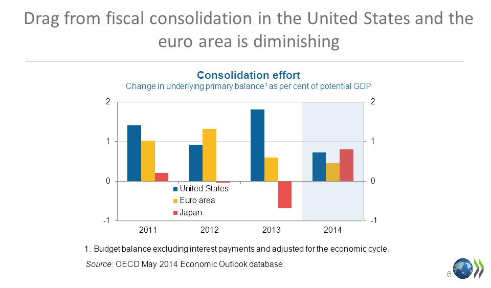 6 Drag from fiscal consolidation in the United States and the euro area is diminishing Consolidation effort Change in underlying primary balance 1 as per cent of potential GDP 1.