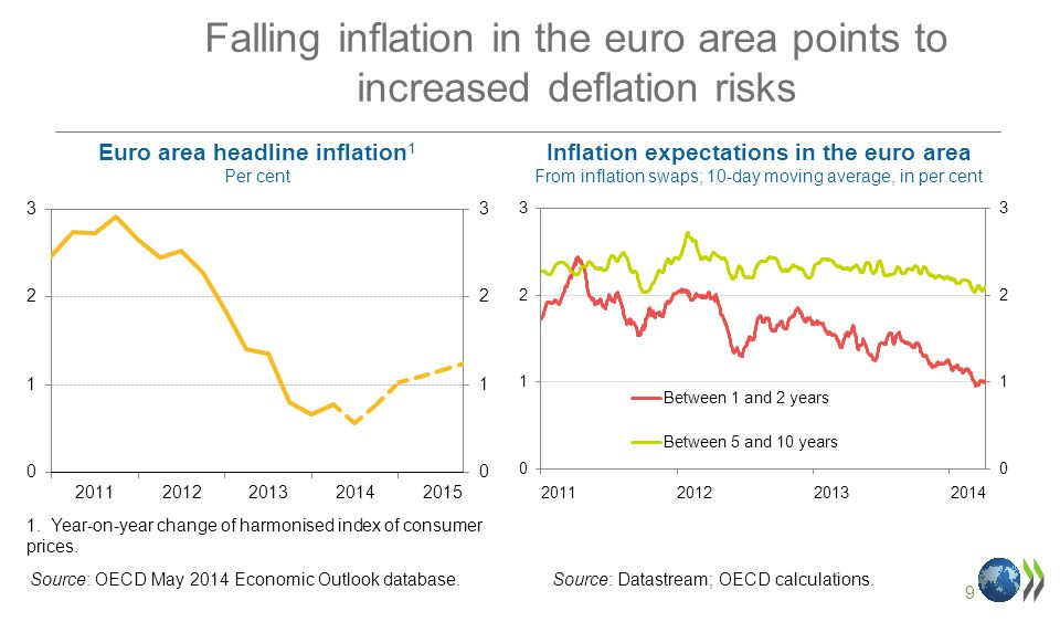 9 Falling inflation in the euro area points to increased deflation risks Euro area headline inflation 1 Per cent 1.