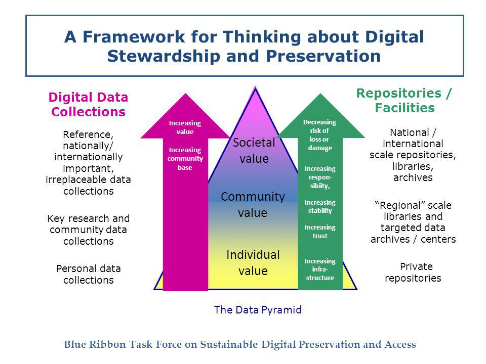 Blue Ribbon Task Force on Sustainable Digital Preservation and Access Community value Individual value Societal value The Data Pyramid A Framework for Thinking about Digital Stewardship and Preservation Digital Data Collections Reference, nationally/ internationally important, irreplaceable data collections Key research and community data collections Personal data collections Repositories / Facilities National / international scale repositories, libraries, archives Regional scale libraries and targeted data archives / centers Private repositories Increasing value Increasing community base Decreasing risk of loss or damage Increasing respon- sibiity, Increasing stability Increasing trust Increasing infra- structure