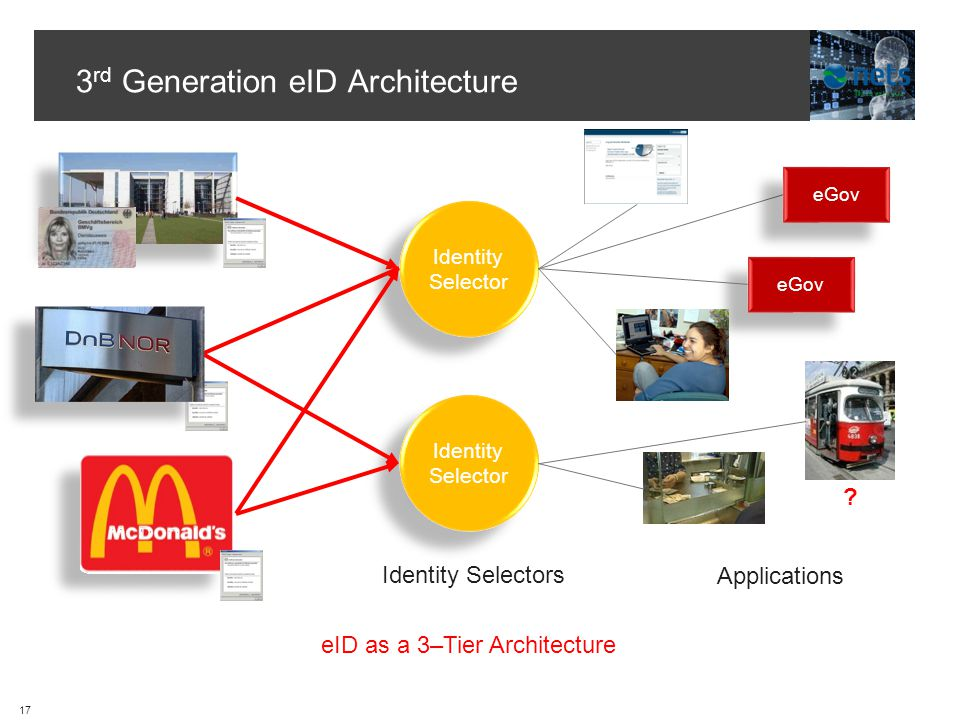 3 rd Generation eID Architecture eID as a 3–Tier Architecture Identity Selector Applications Identity Selectors .
