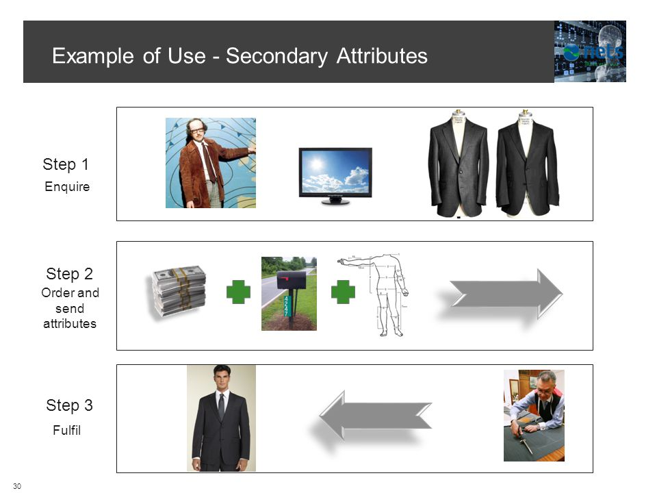 Example of Use - Secondary Attributes Step 1 Step 2 Fulfil Enquire Order and send attributes Step 3 30