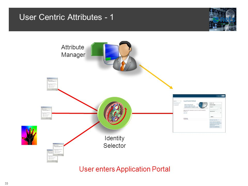 User Centric Attributes - 1 User enters Application Portal Hub Attribute Manager Identity Selector 33
