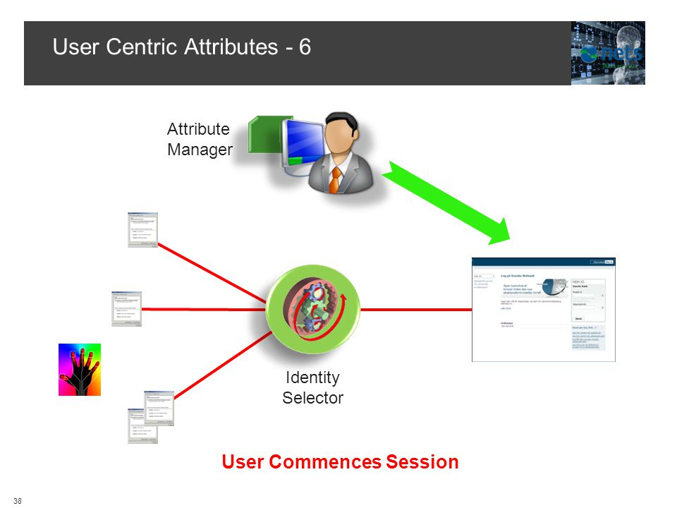 User Centric Attributes - 6 Hub Attribute Manager User Commences Session Identity Selector 38