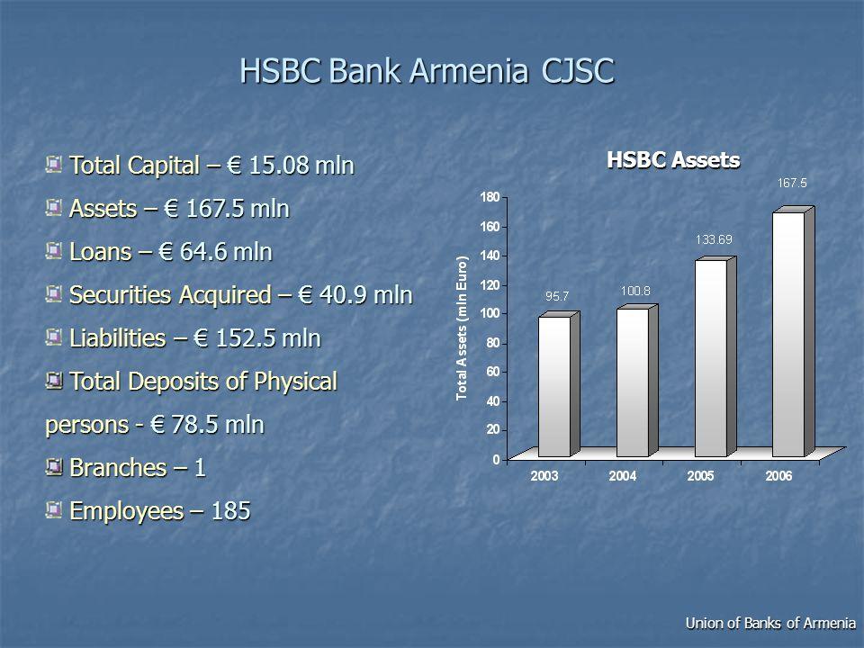 Union of Banks of Armenia Yerevan, Republic of Armenia