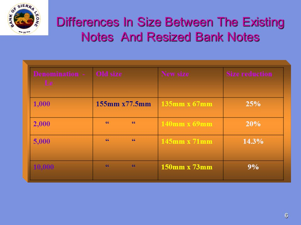 6 Differences In Size Between The Existing Notes And Resized Bank Notes Denomination - Le Old sizeNew sizeSize reduction 1,000155mm x77.5mm135mm x 67mm25% 2,000 140mm x 69mm20% 5,000 145mm x 71mm14.3% 10,000 150mm x 73mm9%