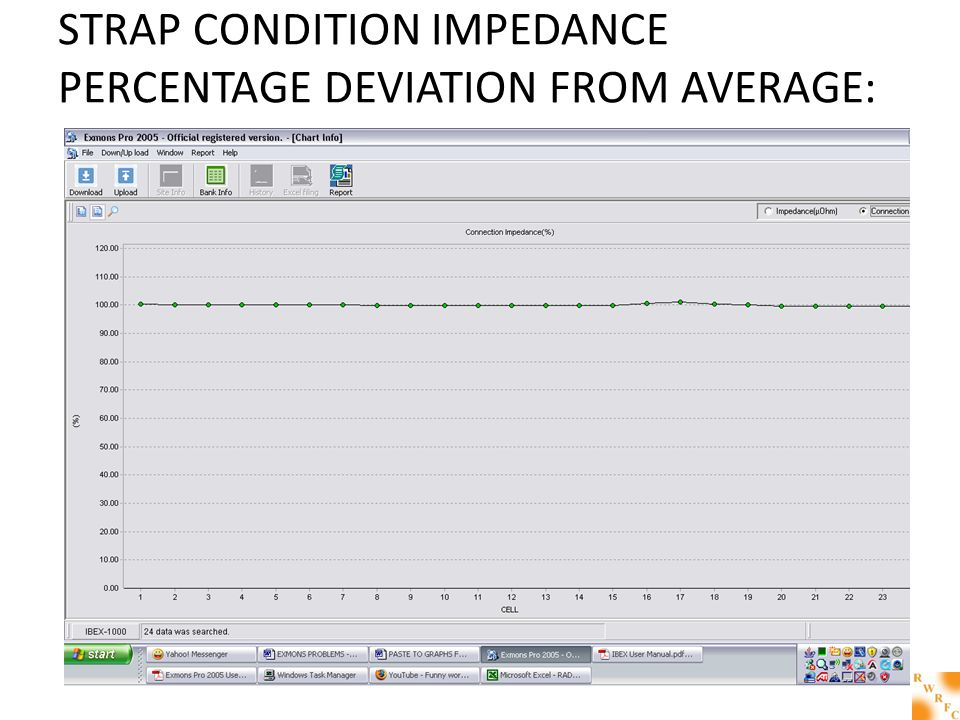 STRAP CONDITION IMPEDANCE PERCENTAGE DEVIATION FROM AVERAGE: