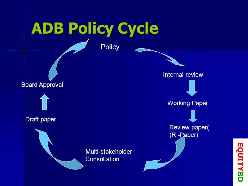 ADB Policy Cycle Policy Internal review Working Paper Review paper( (R -Paper) Multi-stakeholder Consultation Draft paper Board Approval EQUITYBD