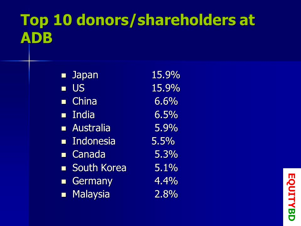 Top 10 donors/shareholders at ADB Japan 15.9% Japan 15.9% US 15.9% US 15.9% China 6.6% China 6.6% India 6.5% India 6.5% Australia 5.9% Australia 5.9% Indonesia 5.5% Indonesia 5.5% Canada 5.3% Canada 5.3% South Korea 5.1% South Korea 5.1% Germany 4.4% Germany 4.4% Malaysia 2.8% Malaysia 2.8% EQUITYBD